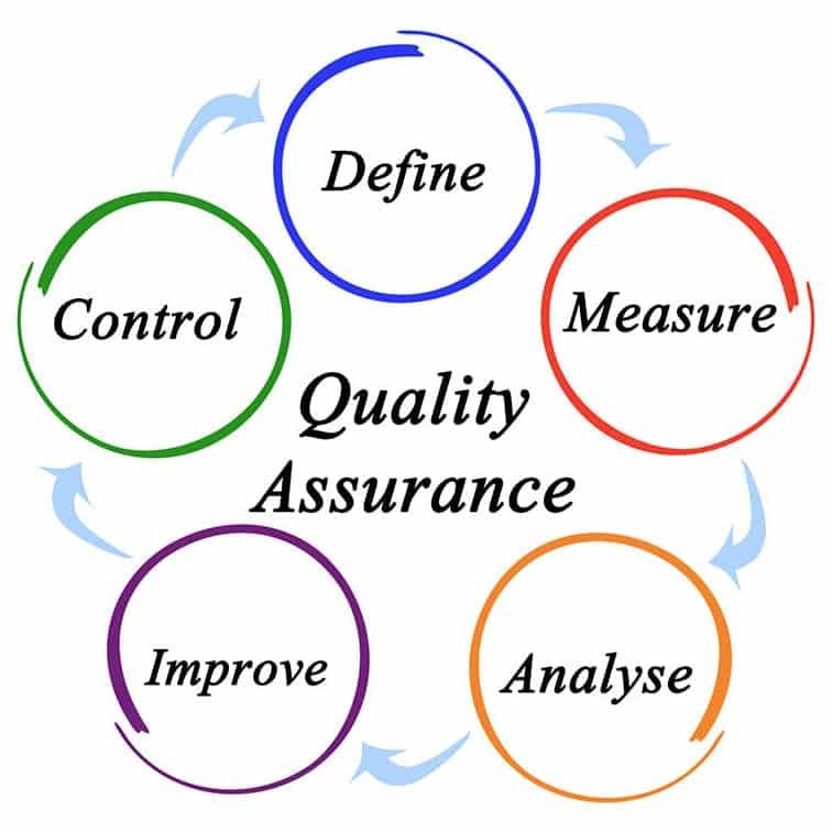 pillars of quality assurance